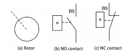 What is the principle and function of the relay?