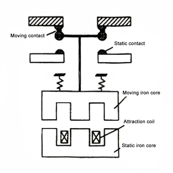 What is the working principle of AC contactor?