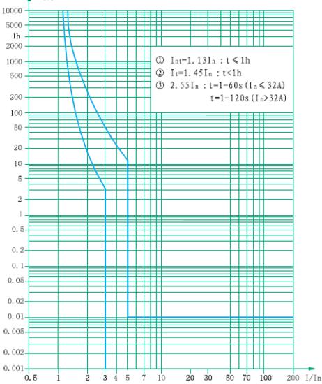 b-curve-ndb1-63