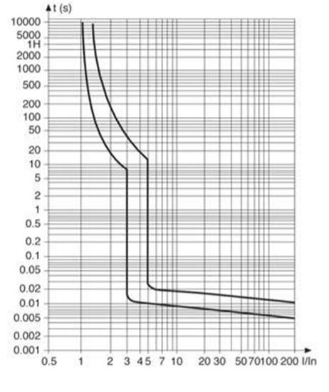 b-curve-ndb2lm-63