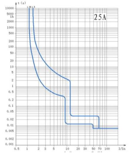 c-curve-ndb2zb-40-25a