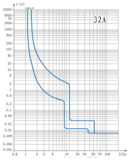 c-curve-ndb2zb-40-32a