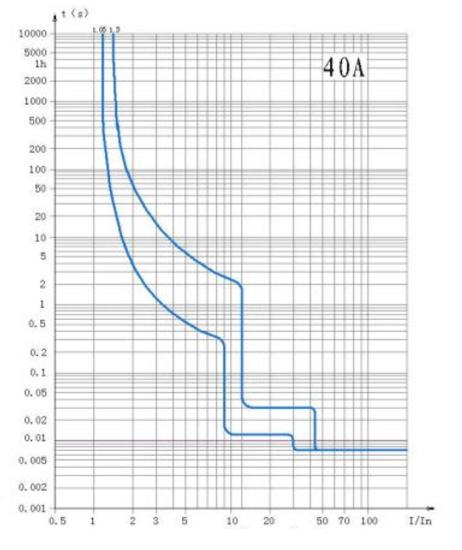 c-curve-ndb2zb-40-40a