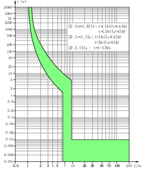 c-curve-ndb6-125
