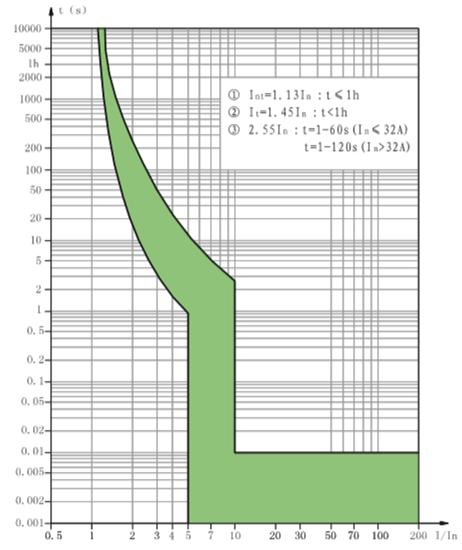 c-curve-ndm1l-32