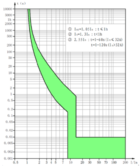 trip-curve/nader/curve-ndb6az-63h.png