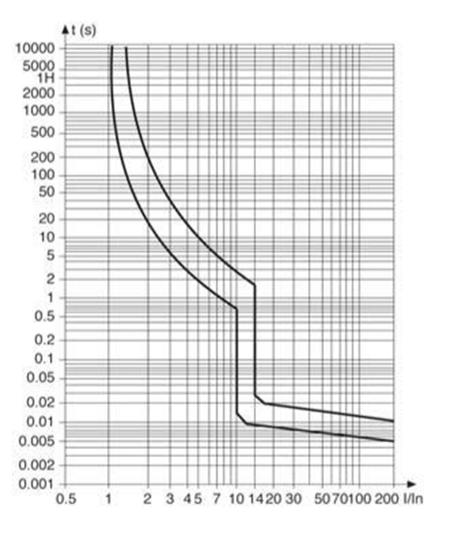 d-curve-ndb2lm-63