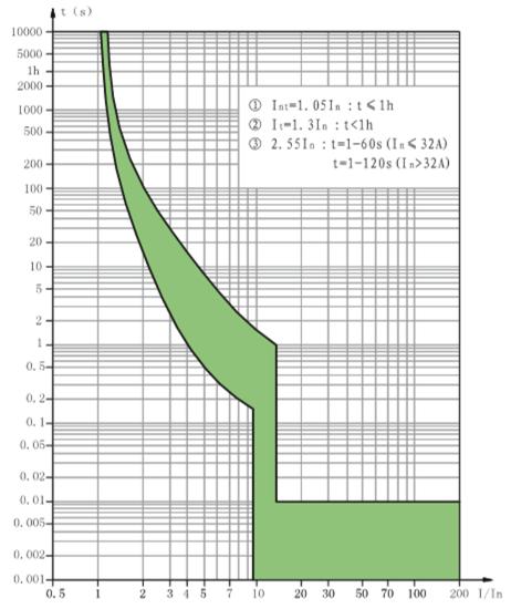 d-curve-ndm1-125