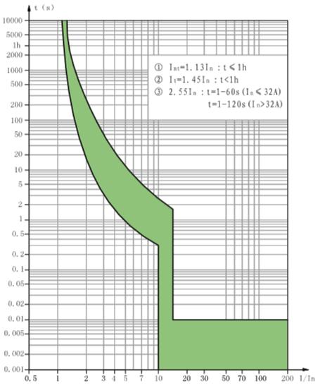 d-curve-ndm1l-100