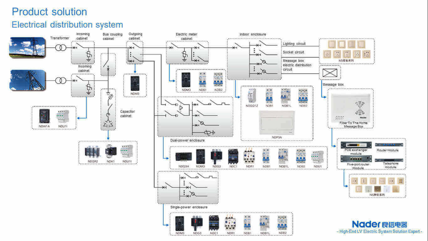 nader electrical distribution system